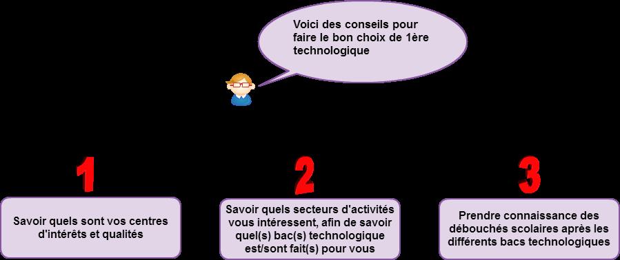comment choisir sa première technologique