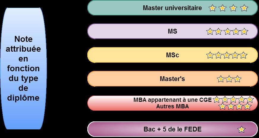 MS, MSc,MBA et autres bacs + 5