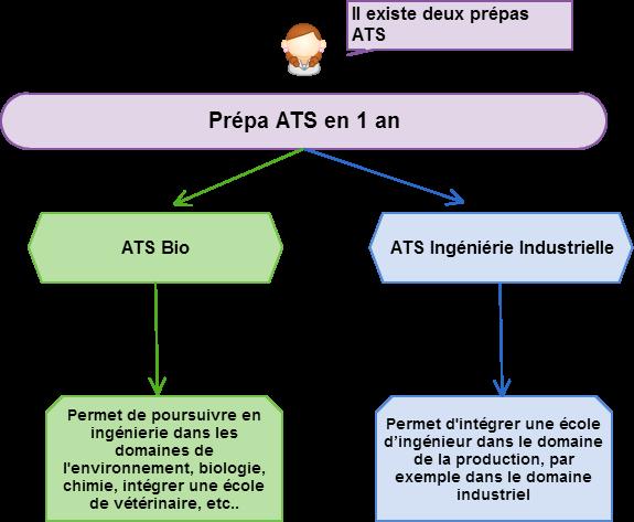deux cursus pour les classes préparatoires ATS