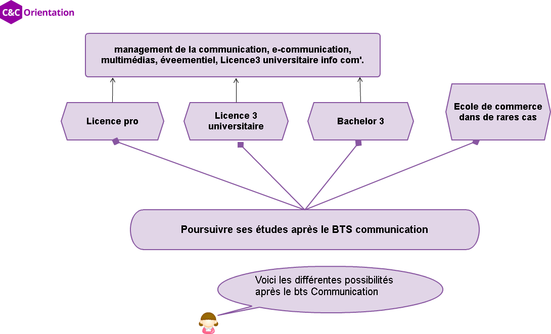 études post bts communication