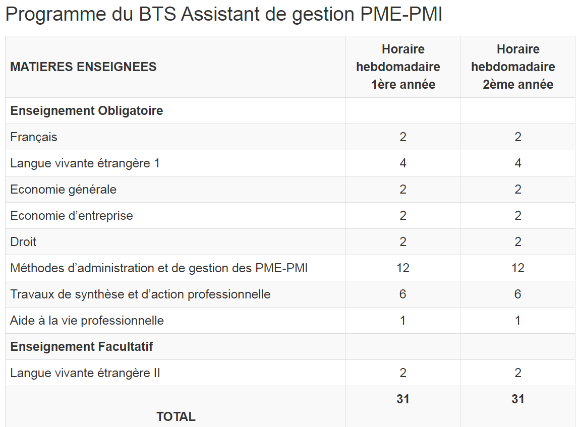 programme complet du bts assistant de gestion pme pmi