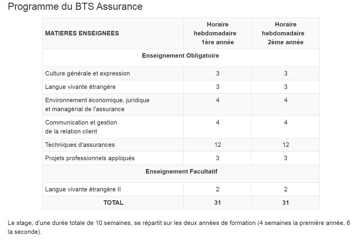 programme BTS assurance