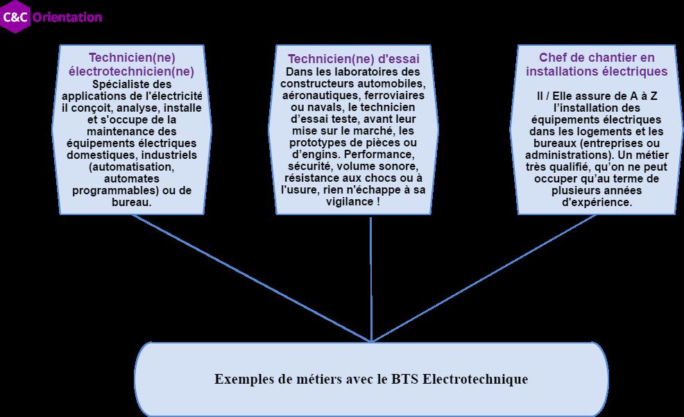professions après bts electro