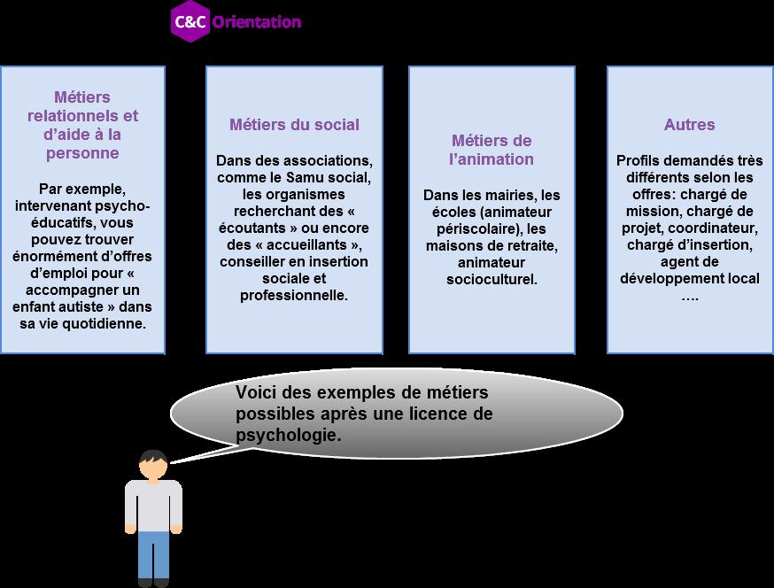 Licence de psychologie : programme, conseils, que faire ...