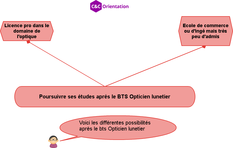 s u2019orienter en bts opticien lunetier   conditions d u2019acc u00e8s
