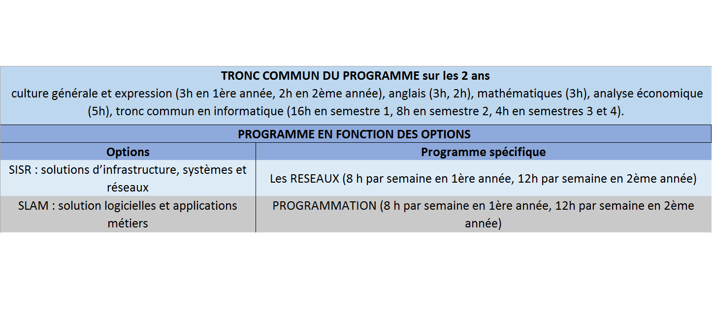programme du BTS SIO options slam et sisr