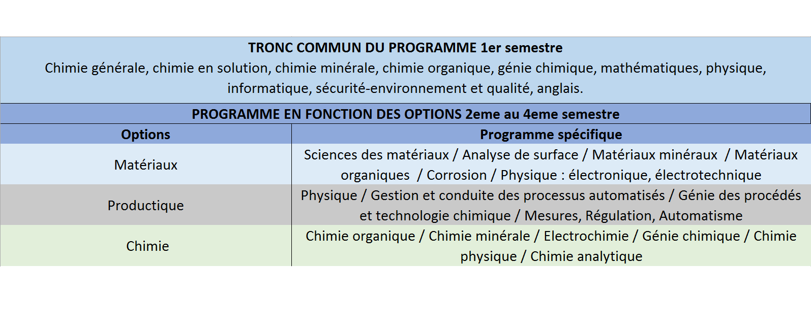 programme DUT chimie et options