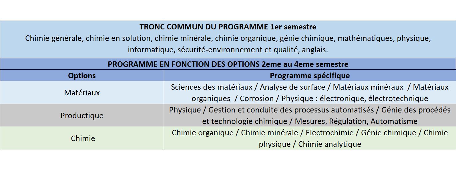 programme DUT chimie et options