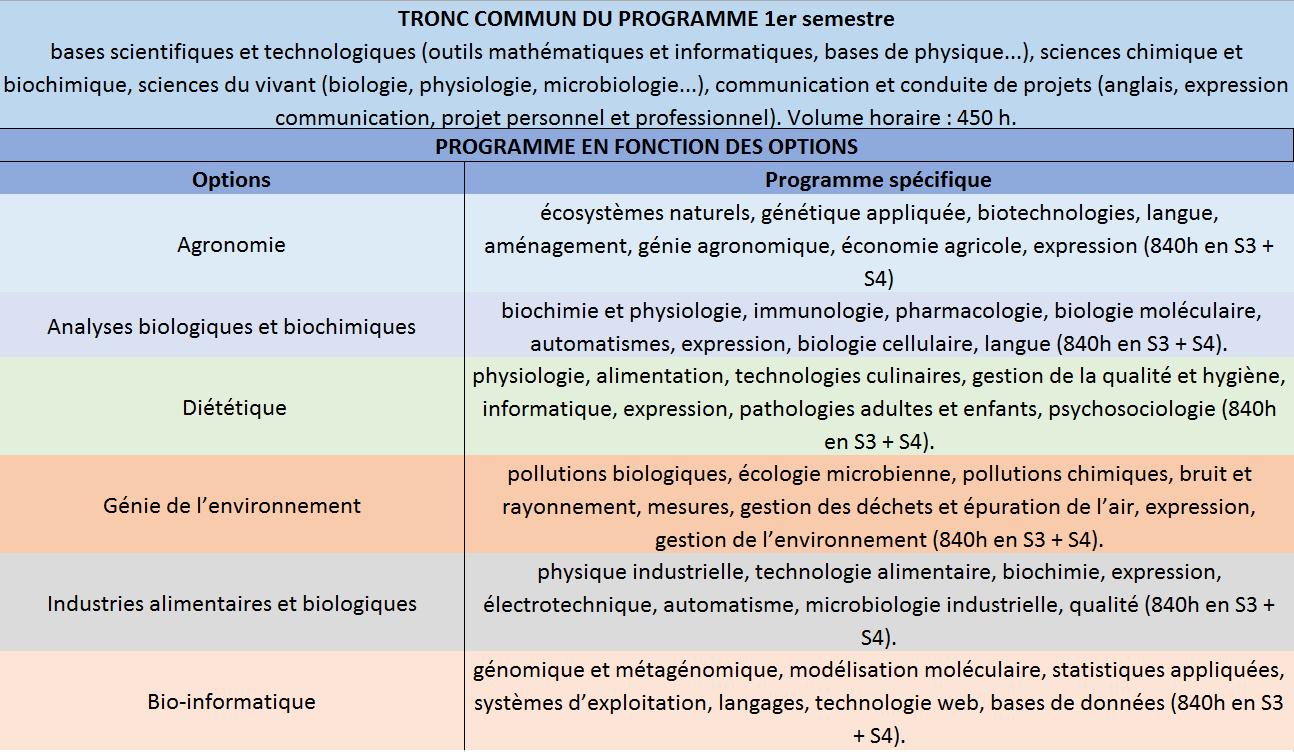 programme du dut génie biologique et options