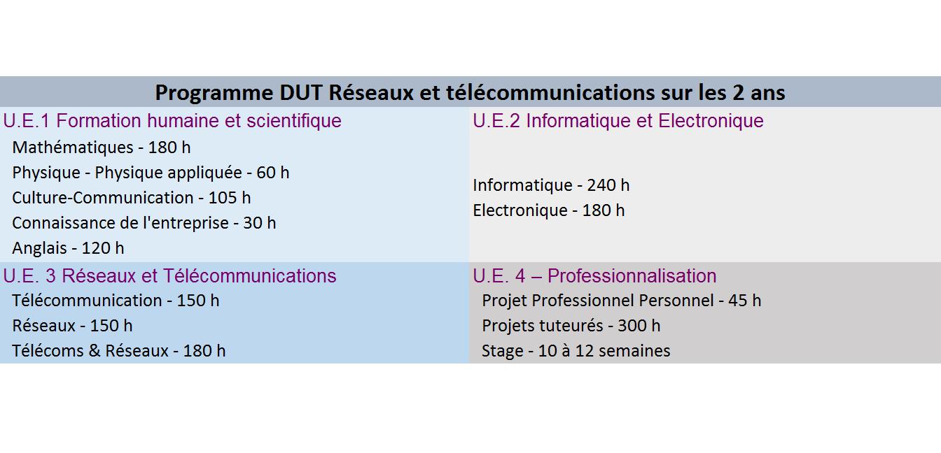 programme dut réseaux et télécommunications