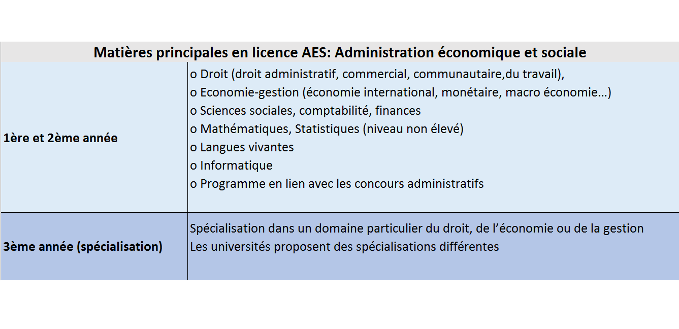 Programme licence AES