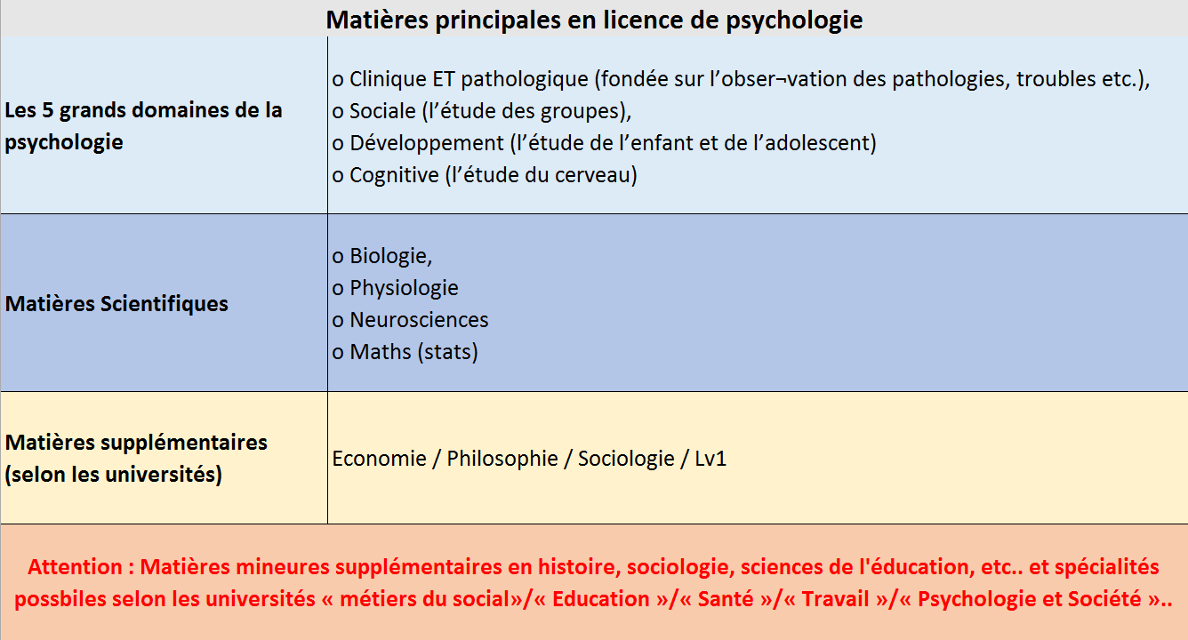 Licence de psychologie programme conseils que faire for Psychologie nc liste