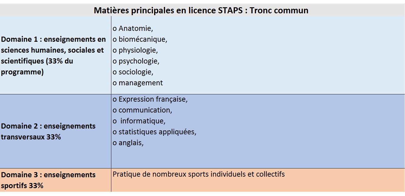 Licence staps programme conseils quoi faire apr s for Psychologie nc 2016