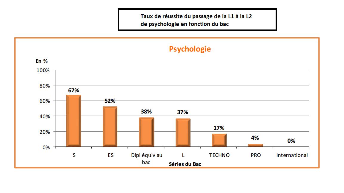 taux de réussite de l1 à l2 de psycho