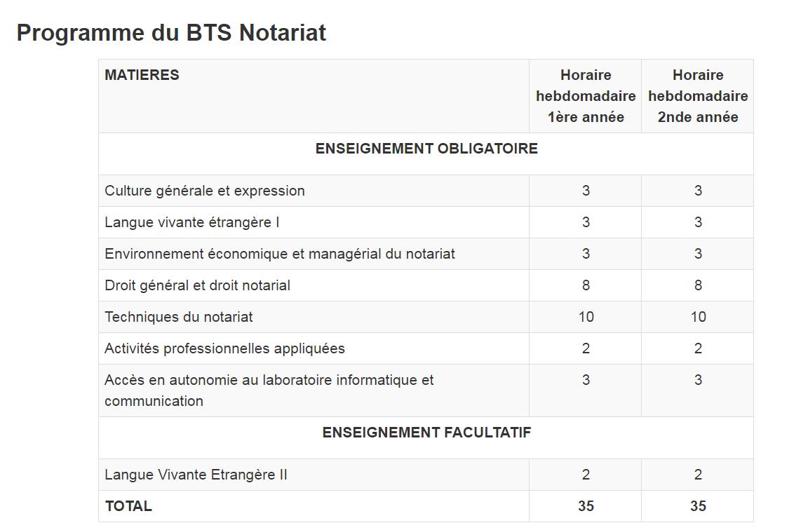 programme bts notariat
