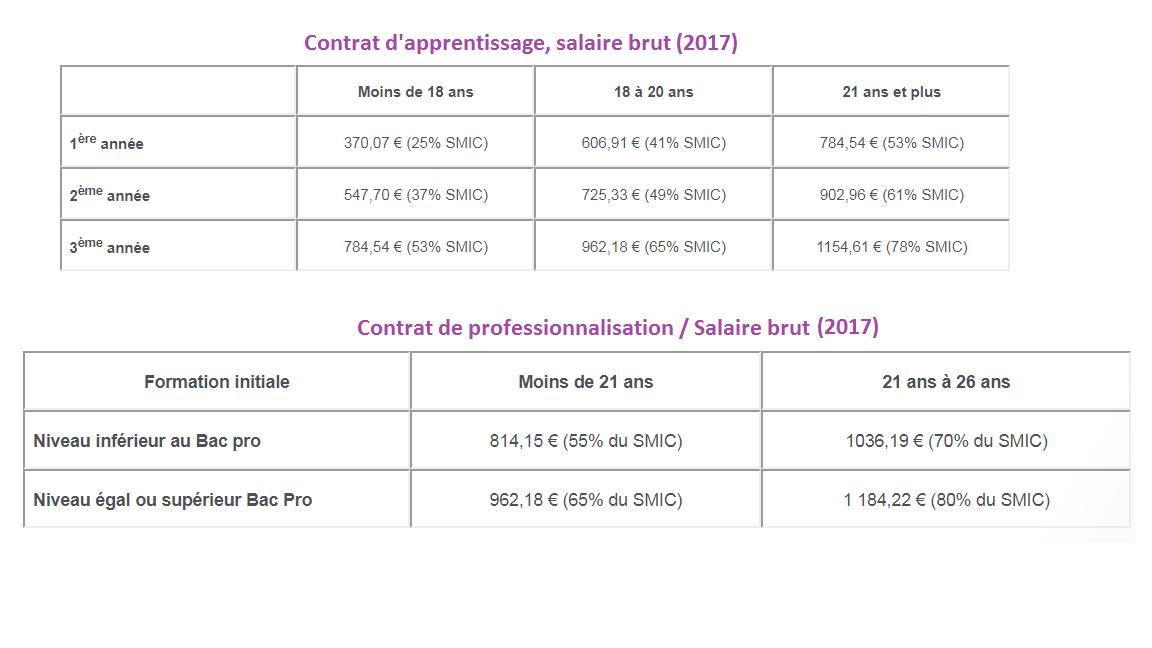 salaire-alternance-contrat-pro-apprentissage